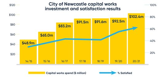 CN-capital-works-investment-and-satisfaction-results-web-1.jpg