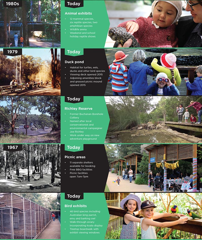 History of Blackbutt Reserve