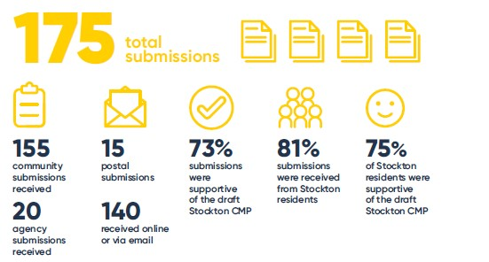 Final-Submissions-Infographic-Stockton-CMP.jpg